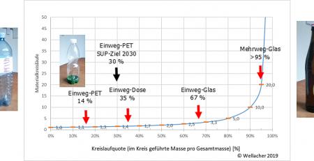 """Zusammenhang der Vermeidungs-Kennziffer """"Materialkreisläufe"""" aus dem Mehrwegbereich mit der Kennziffer """"Kreislaufquote"""", die auf einem Recycling bei gleicher Produktqualität beruht, auf Basis des Materialgewichtes; Angabe der Kreislaufquoten für PET-Getränkeflaschen, Getränkedosen und Glasflaschen in Österreich, Stand 2019 (c) Martin Wellacher"""