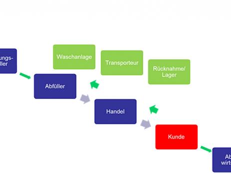 Materialfluss und beim Aufwand für die vier Schlüsselbranchen (Blau) beim Mehrwegsystem (in Grün die Veränderungen gegenüber dem Einwegsystem) (c) Martin Wellacher
